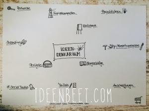 Ideendenkarium - ideenbeet.com